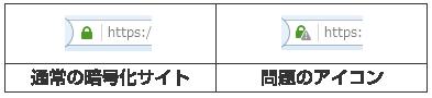通常の暗号化アイコンと問題のアイコン