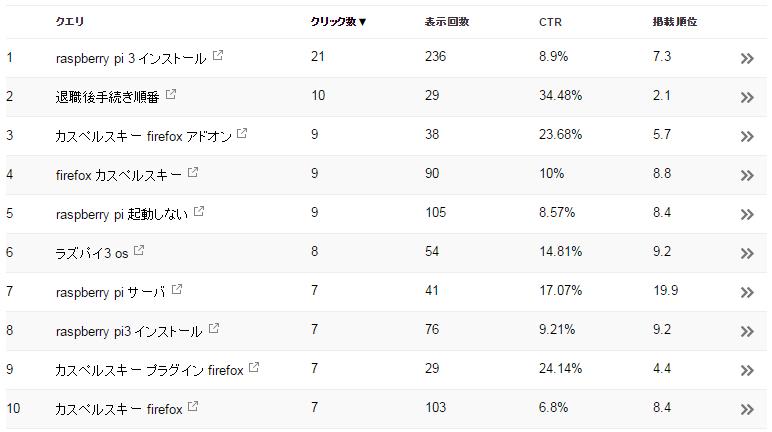 検索クエリ(4月度)