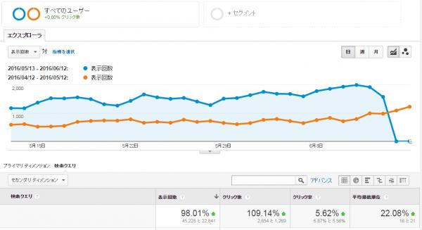 検索クエリ(5月度) グラフ