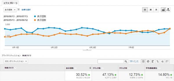 検索クエリ(6月度) グラフ