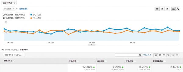 検索クエリ(7月度) グラフ