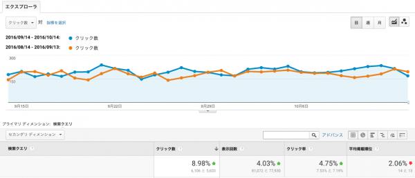 検索クエリ(9月度) グラフ