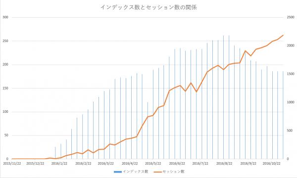 グラフ:インデックス数とセッション数の関係