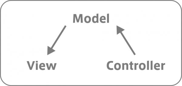 MVCモデル図