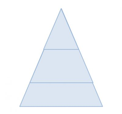 ピラミッド図を図形で書いてみた