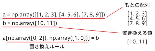 Pythonリスト書換えの解説01