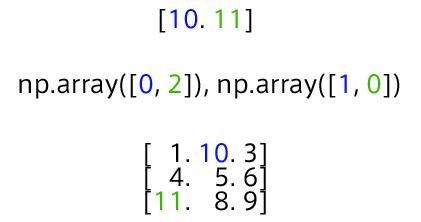 Pythonリスト書換えの解説02