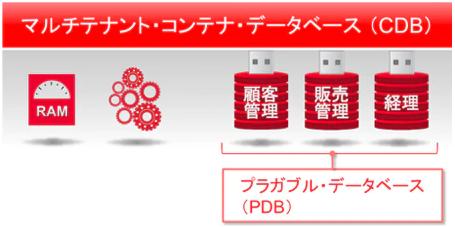 Oracleコンテナ・データベース