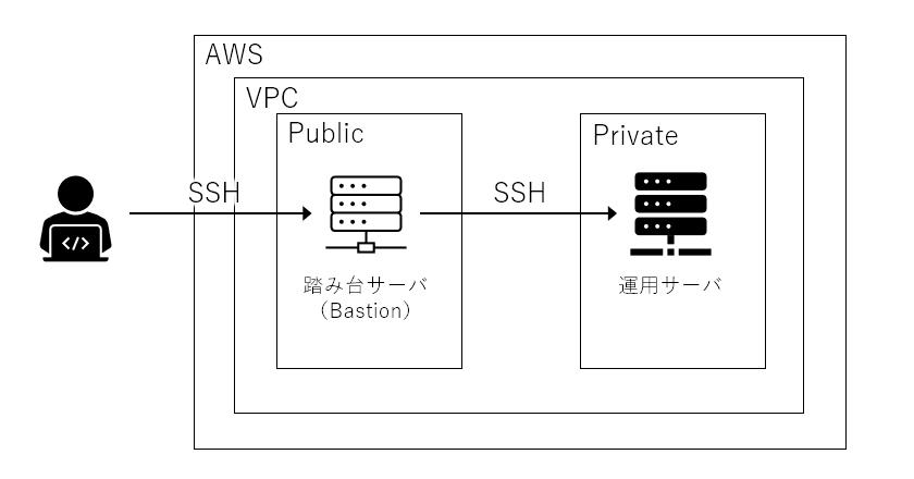 AWS/Windows 踏み台サーバを経由してアクセスする方法