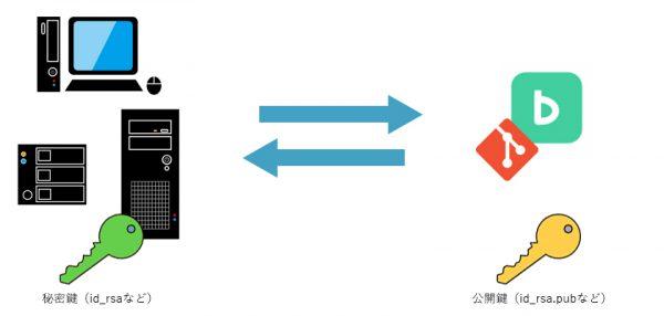 Backlog Gitとクローン先の鍵関係